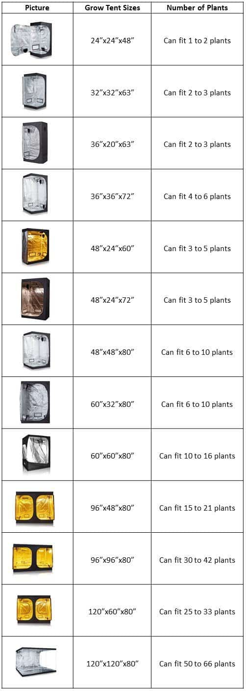 Topolite Grow Tent Size & Assembly